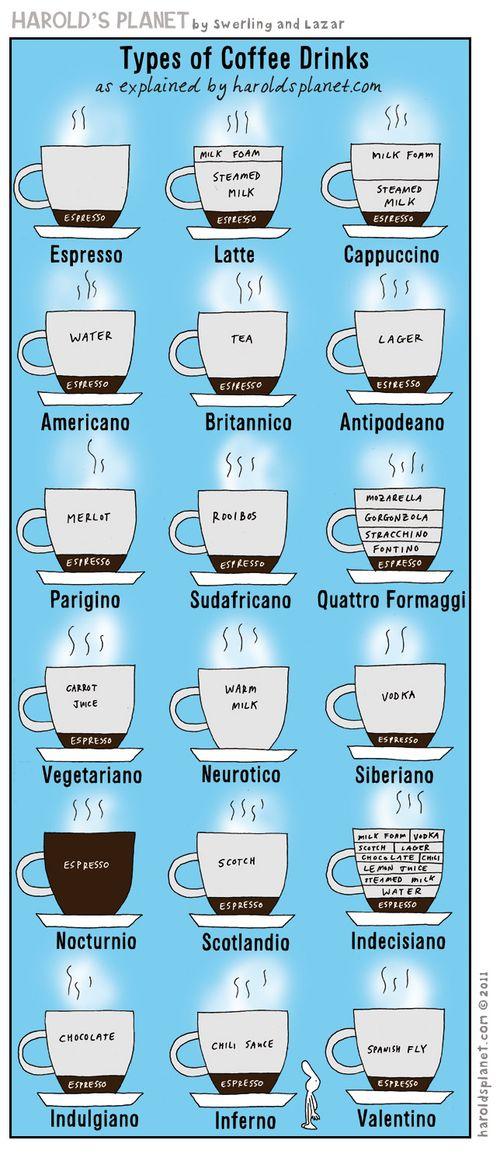 Haroldsplanet_typesofcoffee