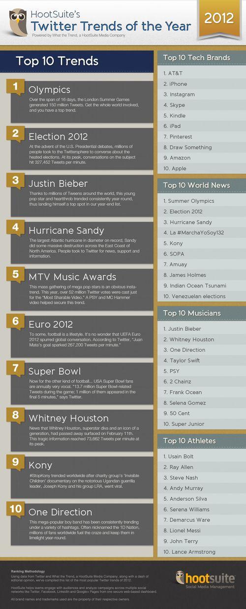 Twitter-trends-2012